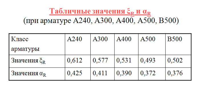 арматура а400 какой класс а1 или а3