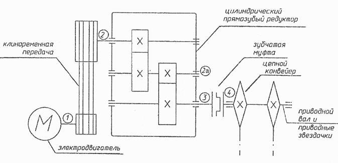 Кинематический и силовой расчет привода конвейера т4 транспортер растяжка