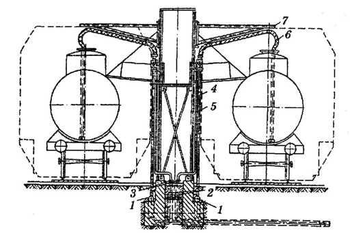 Сливо-наливные устройства для железнодорожного транспорта