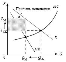 формула максимальной прибыли монополиста