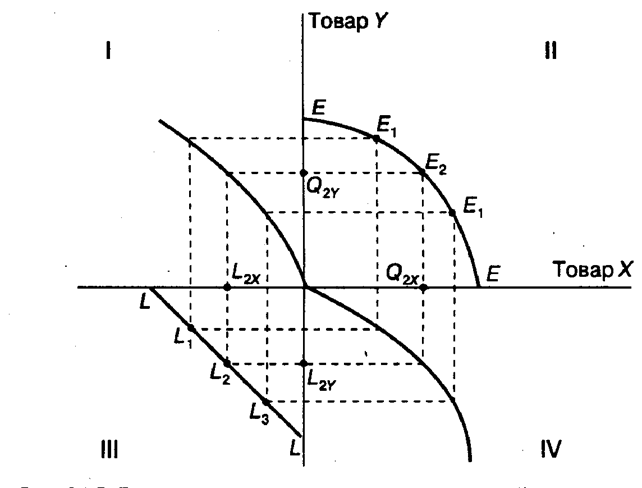 Реферат Теория специфических факторов производства Рассмотрим на конкретном примере как формируется граница производственных возможностей в стране в соответствии с теорией специфических факторов рис