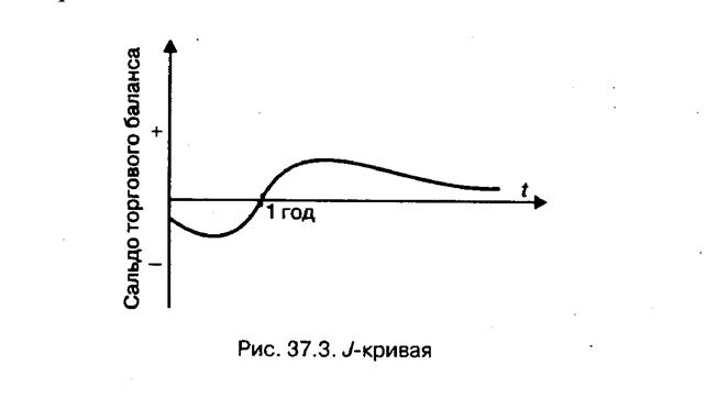 Реферат Торговый баланс и баланс текущих операций 37 3 изображена схематичная кривая отражающая как в теории торговый баланс и баланс по текущим операциям реагируют на падение курса национальной валюты