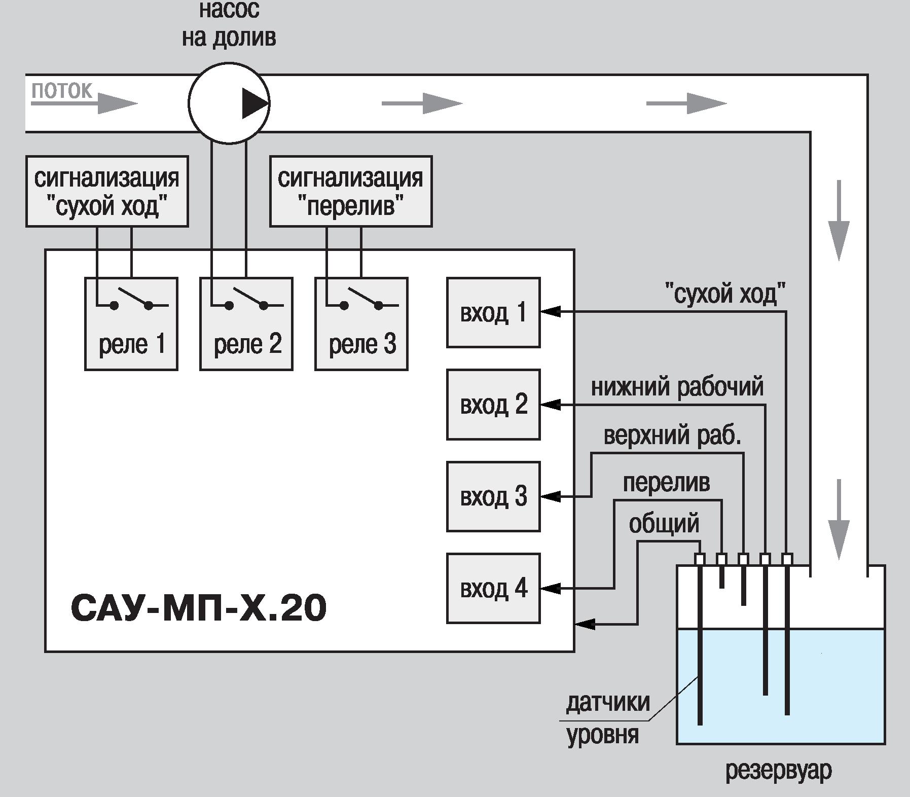 Сау м6 овен схема подключения
