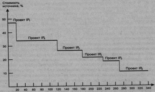 """Происхождение понятия """"ИНВЕСТИЦИЯ"""", Классификация инвестиций в западной и отечественной экономической науке - Инвестиции: понятие и их классификация"""