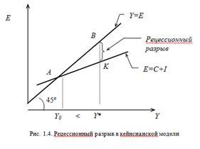 Эффективность инвестиций: показатели и методы оценки