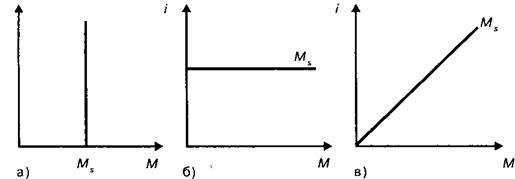Курсовая работа: Теория мультипликатора-акселератора -