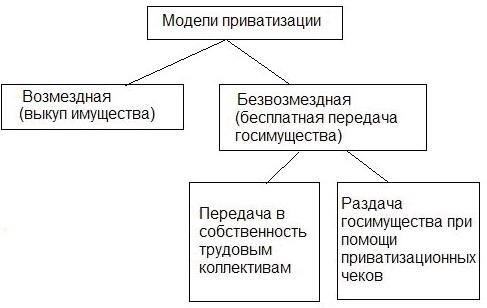 сплошные процесс приватизации предприятий в узбекистане опубликованы только