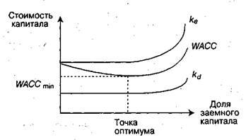 пожелания концепция стоимости капитала формулы двери