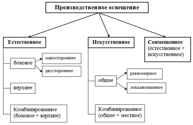 Классификация осветительной аппаратуры типы приборов назначение