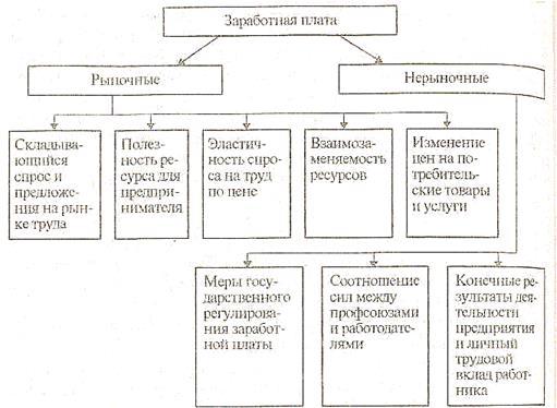 профессию, получите фонд заработной платы: сущность элементы основные факторы (Восточный административный округ)
