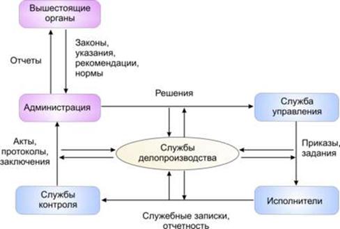 Российской империи актуальная нормативка по складированию Стажировка для