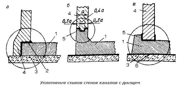 Конструкции стыков сборных каналов и способы их герметизации