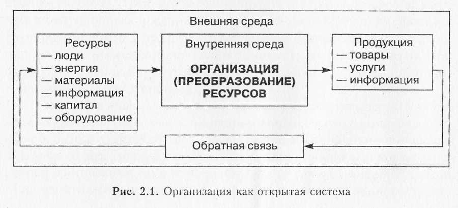 Процессы Структурного Преобразования Систем Шпаргалка