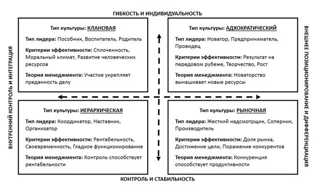 классификация корпоративных культур камерона и куинна развитие