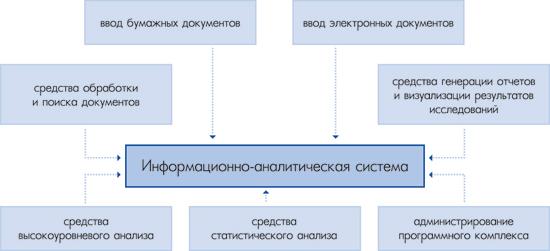 Информационно аналитическая система