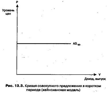 Потребление, сбережения и инвестиции в национальной экономике. Эффект мультипликатора