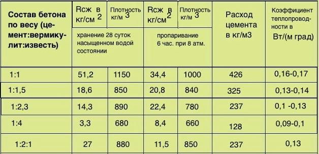 насыпная плотность цемента кг м3