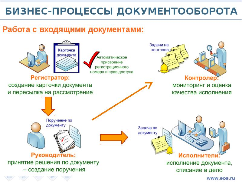 Удаленная работа в корпорации электронный архив фриланс аранжировка