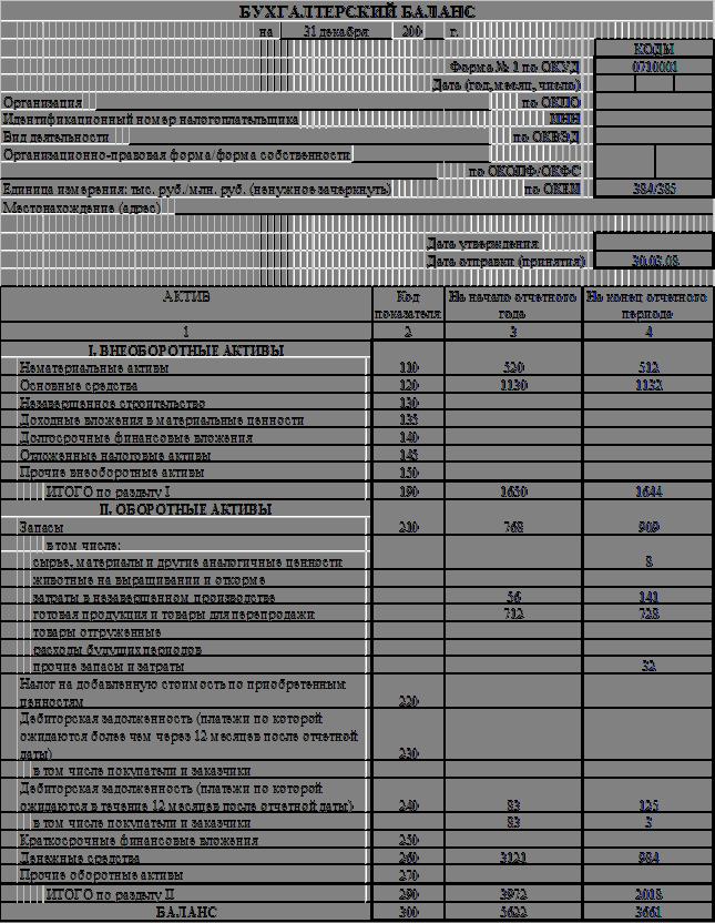 На какую дату бухгалтеры составляют балансы помощь бухгалтеру 2014