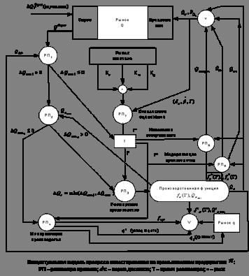 Классификация и виды инвестиций: теория и практика