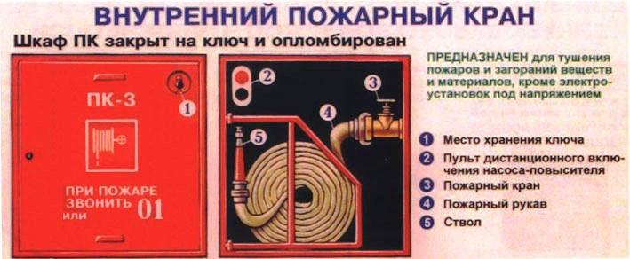 Внутренние пожарные краны картинки