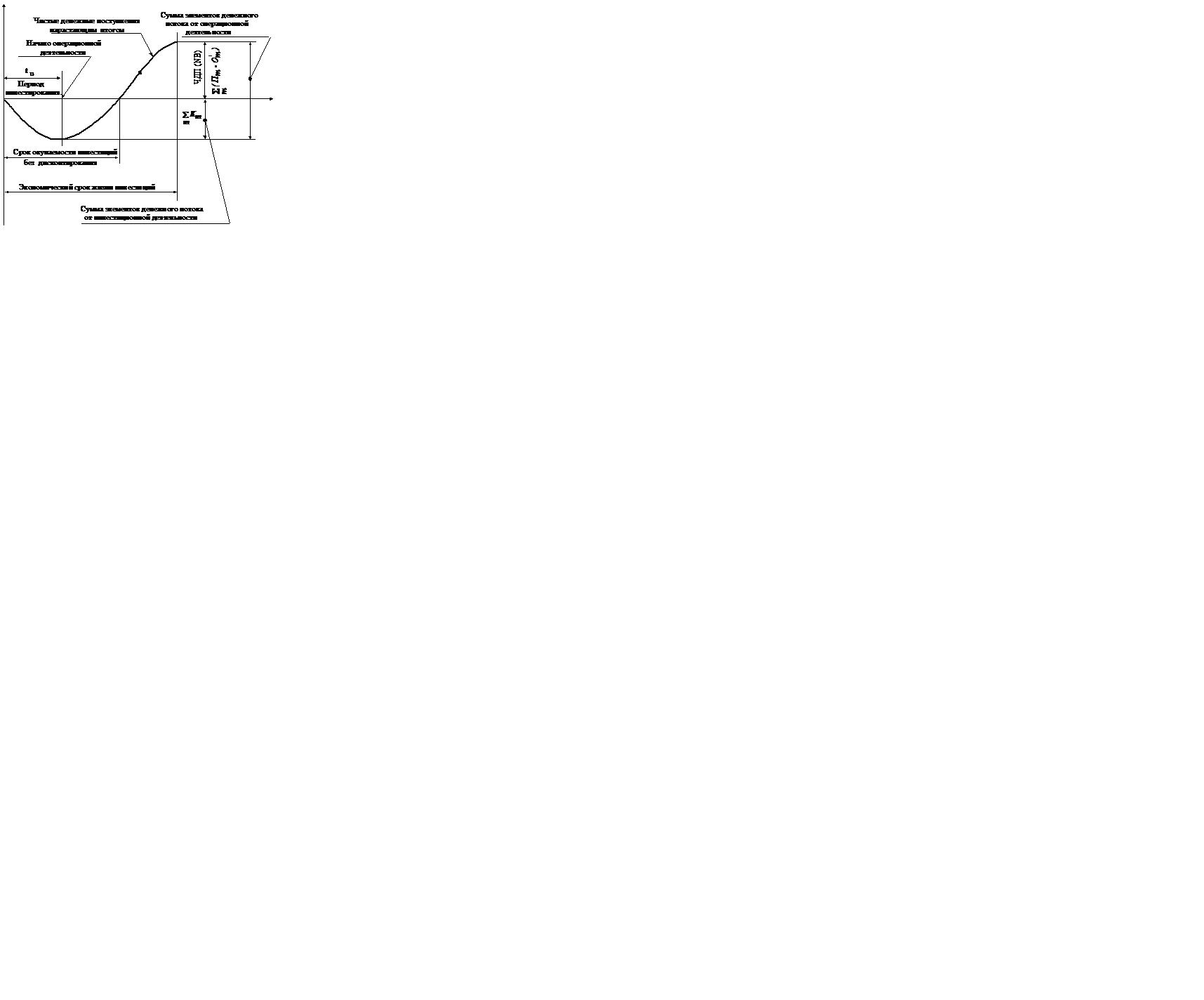 Срок окупаемости инвестиционного проекта   Расчет, формула   Дисконтированный и простой срок окупаемости  