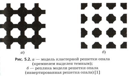 фотонные кристаллы оптические сверхрешетки школы