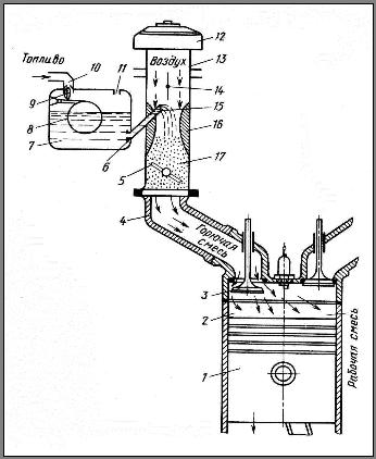 Простейший карбюратор устройство и принцип работы