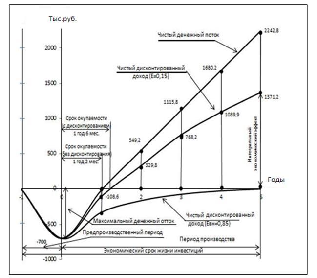 Индекс прибыльности и рентабельности инвестиций |Все об инвестировании