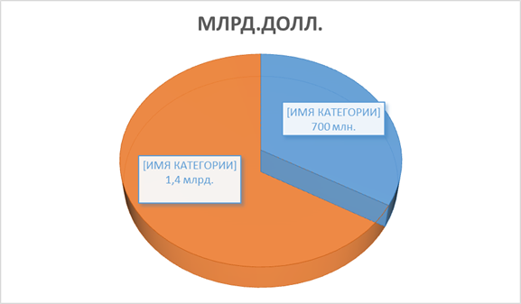 Влияние иностранных инвестиций на российскую экономику - Иностранные инвестиции в России