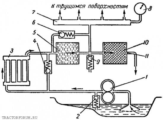 Схема системы смазки двигателя д 240.