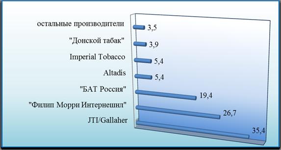 Тенденции рынка табачных изделий жидкости для электронных сигарет купить в череповце