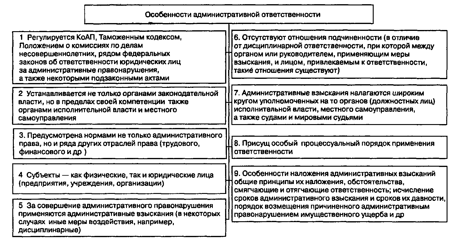 Схема понятие власти