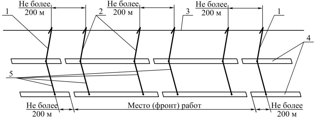 Меры электробезопасности при производстве работ с путевыми машинами презентация электробезопасность на энергообъектах