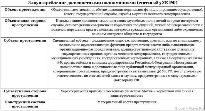 Статья 285 ук