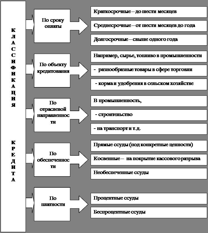 Государственный банк россии кредит