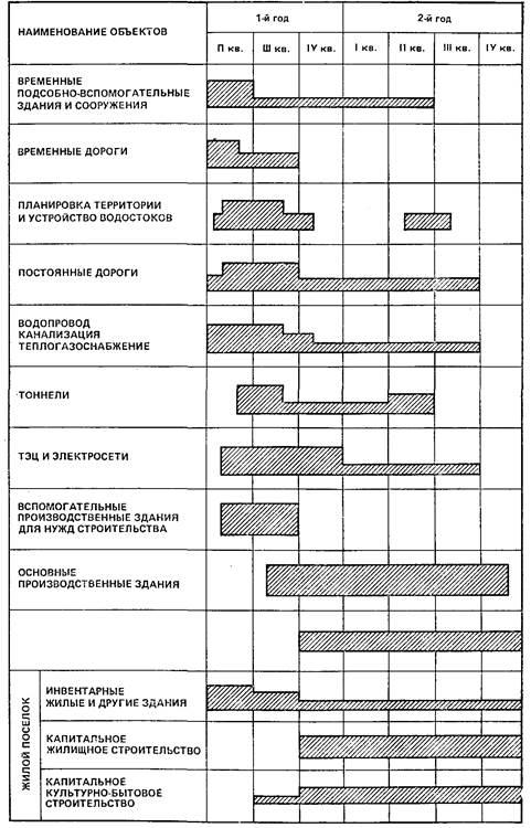 Организационно технологическая схема линейного объекта фото 408