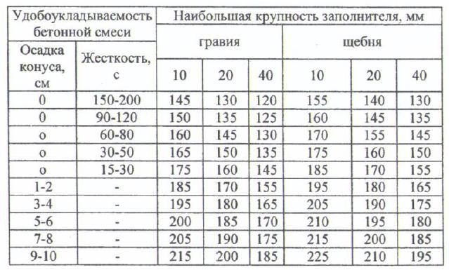 водопотребность бетонной смеси таблица