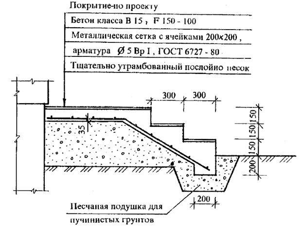 устройство бетонного крыльца