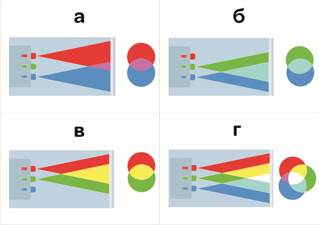 восприятие цвета в аддитивной системе