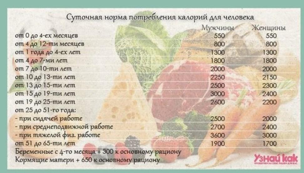 Норма Суточных Калорий При Похудении.