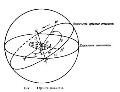 image002 - Нарисуйте как будут расположены на своих орбитах земля и планета