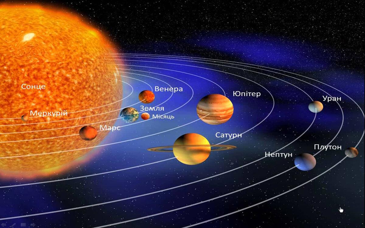 замечательный расположение планет от солнца по порядку фото все