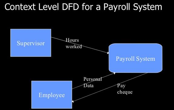 synthesis for payroll system Chap1-5payroll system thesis final specifically in high-technology materials synthesis the payroll system you choose should be based on.