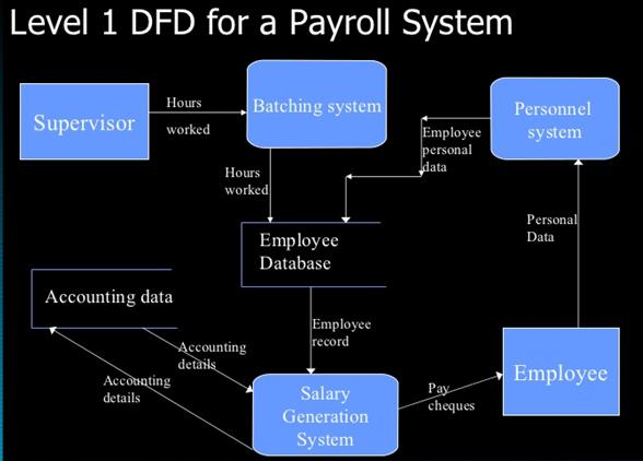 srs for payroll system Download and read sample srs document for payroll system sample srs document for payroll system preparing the books to.