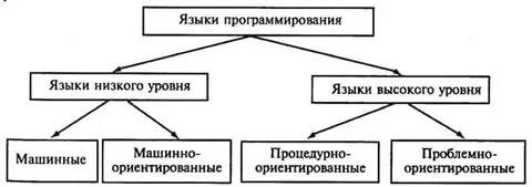Курсовая работа: Языки программирования -
