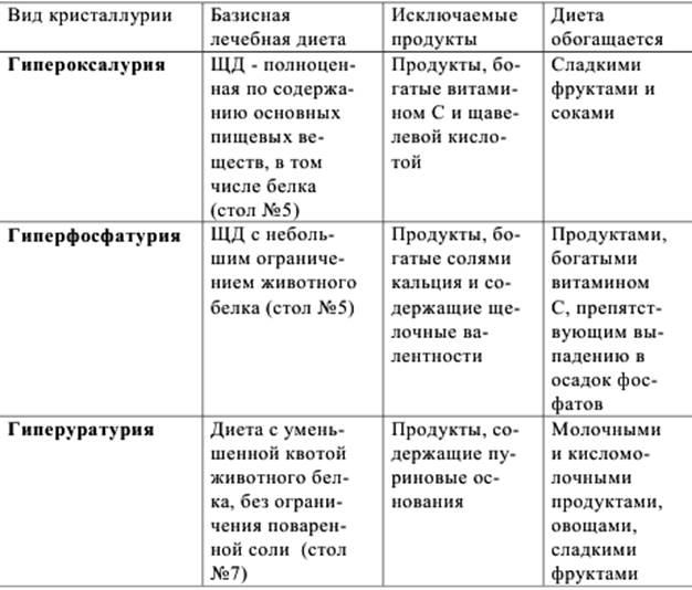 Диета Для Ребенка При Оксалатов.