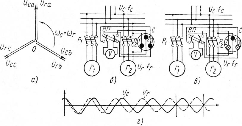 жаба генератор переменого тока авто синхроноскоп ощутить