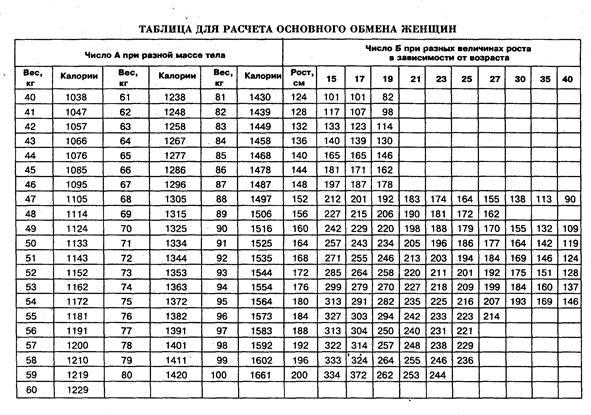 Таблица № 2. Примерная рабочая таблица для определения суточного расхода  энергии студента. 7196df3d231