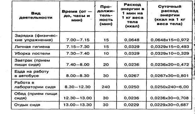 Таблица расхода энергии человека